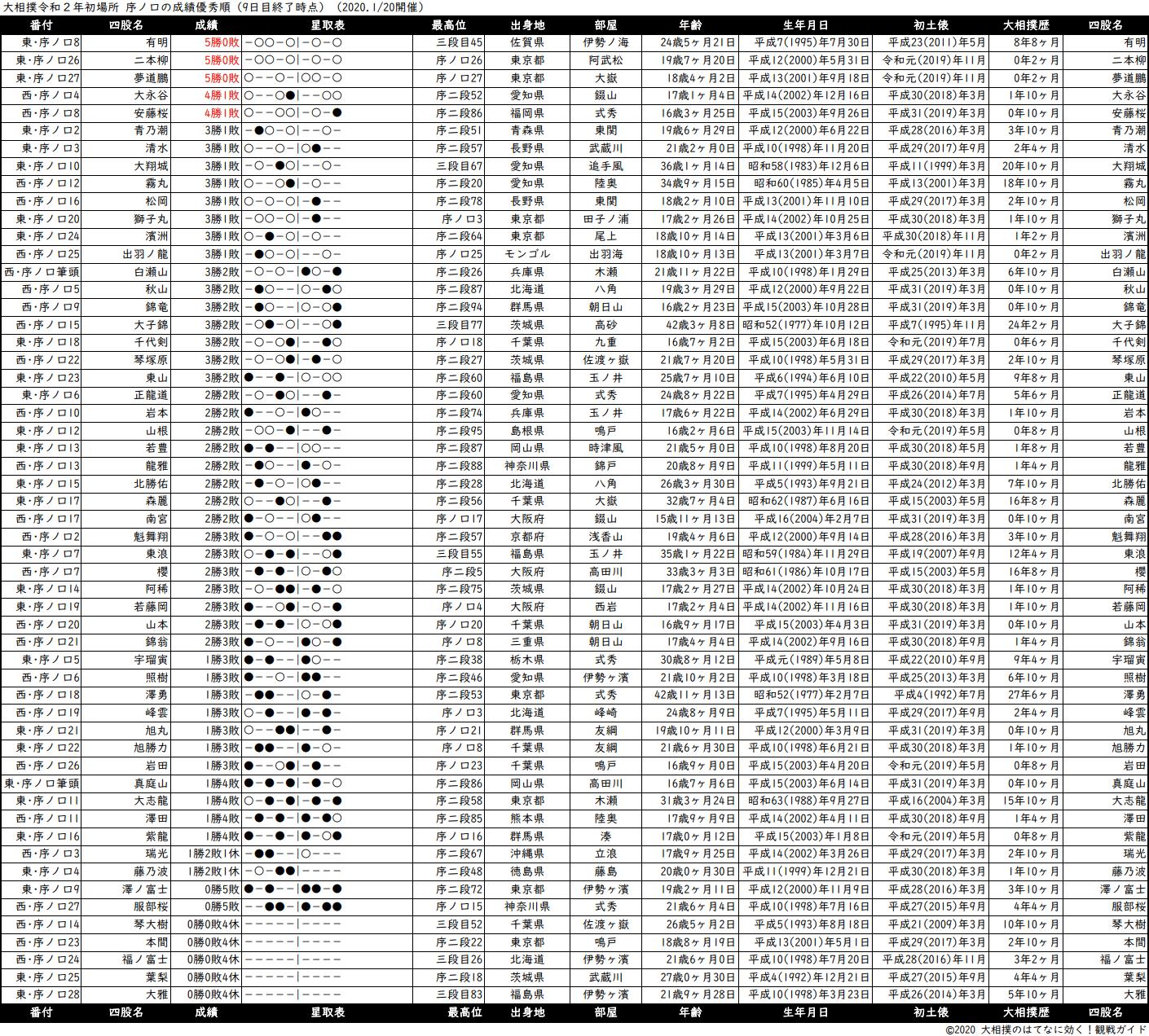 序ノ口成績順一覧表・2020年1月場所9日目