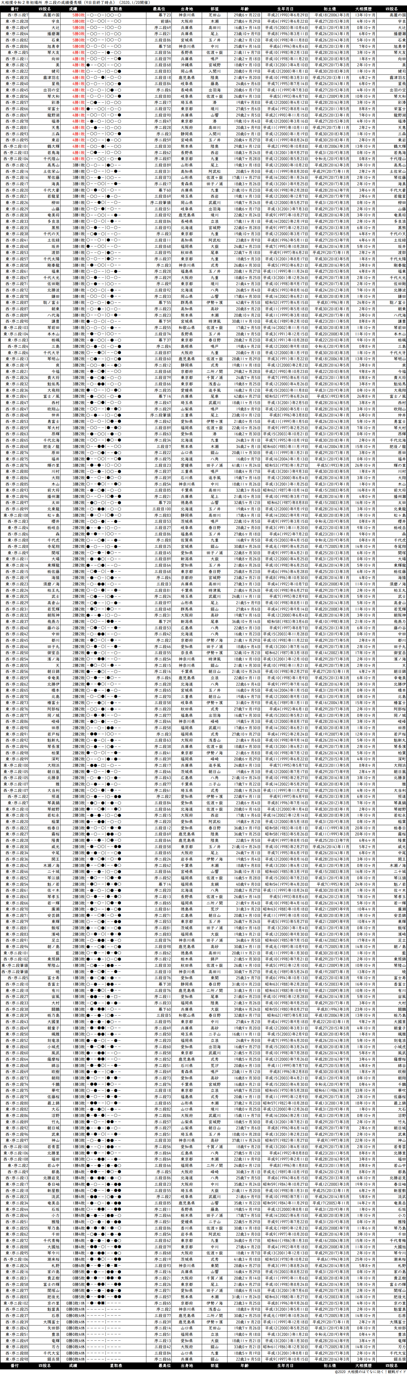 序二段成績順一覧表・2020年1月場所9日目