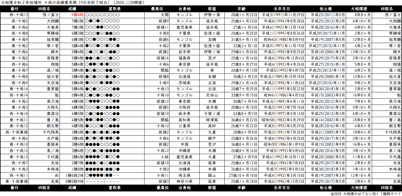 十両成績順一覧表・2020年1月場所9日目