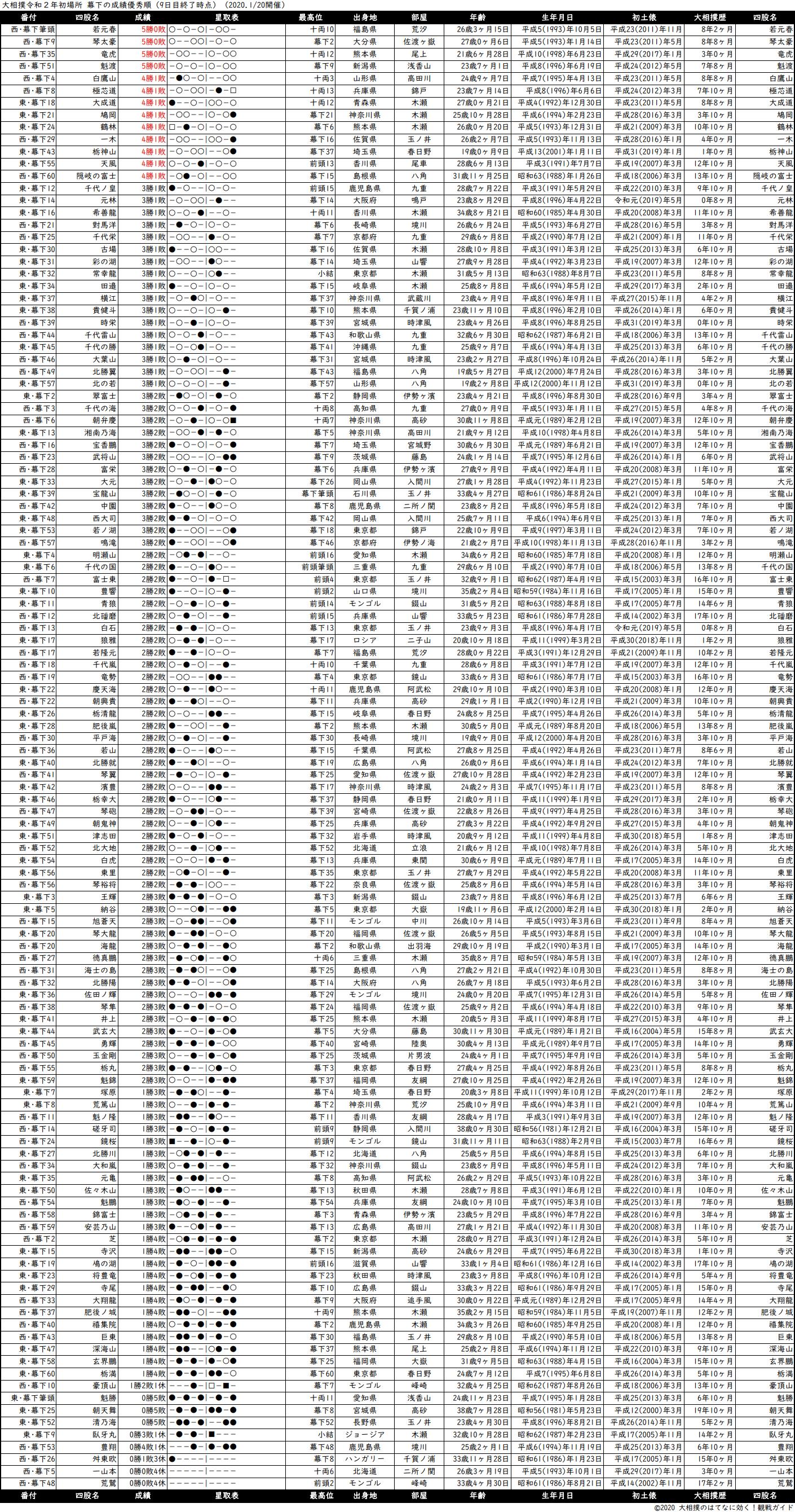 幕下成績順一覧表・2020年1月場所9日目