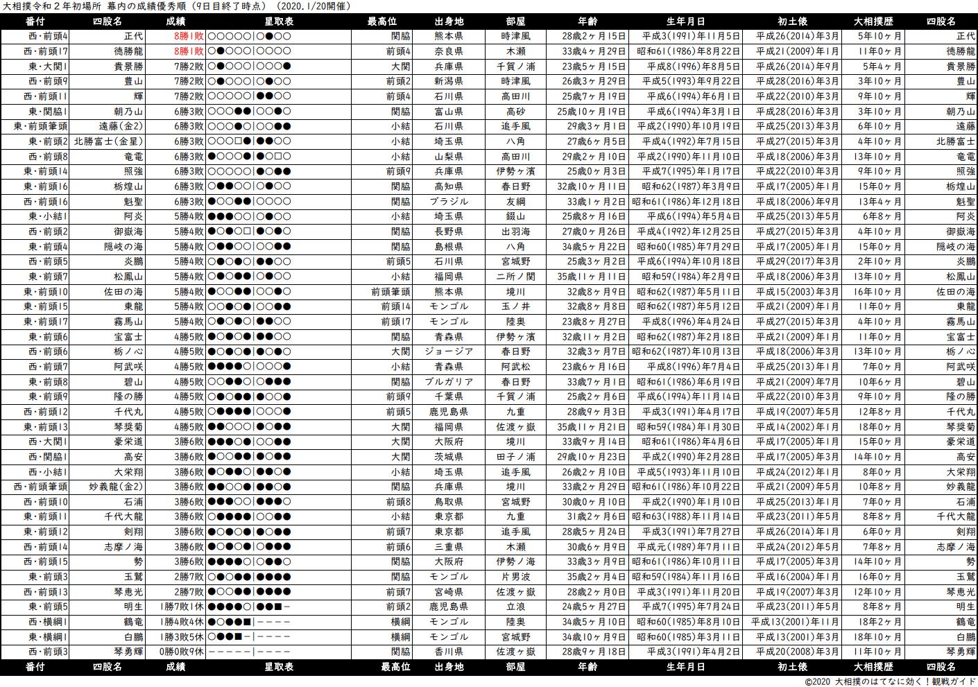 幕内成績順一覧表・2020年1月場所9日目
