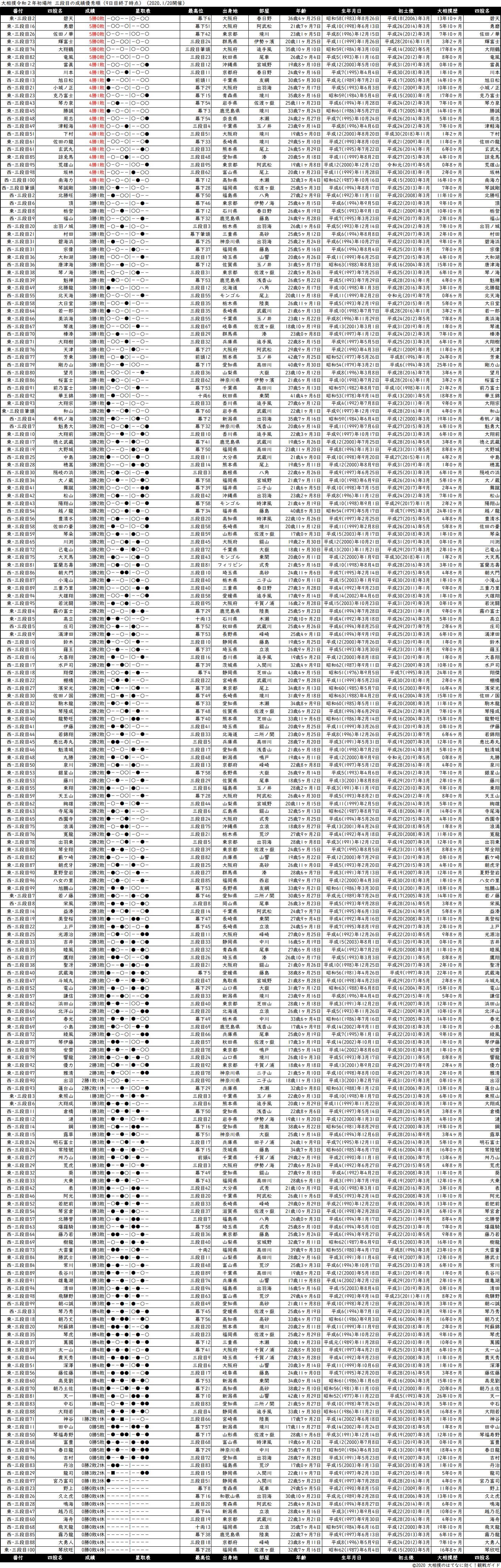 三段目成績順一覧表・2020年1月場所9日目