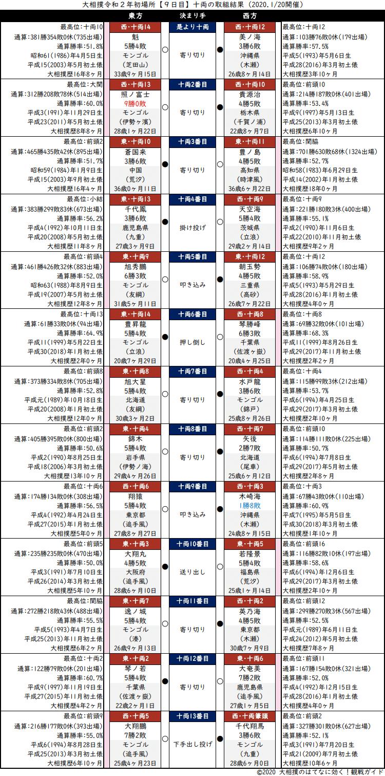大相撲・2020年1月場所9日目・十両の取組結果