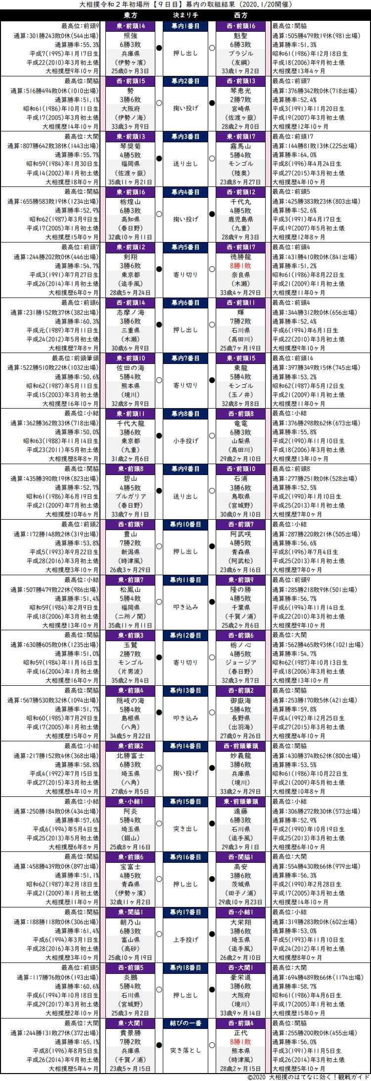 大相撲・2020年1月場所9日目・幕内の取組結果