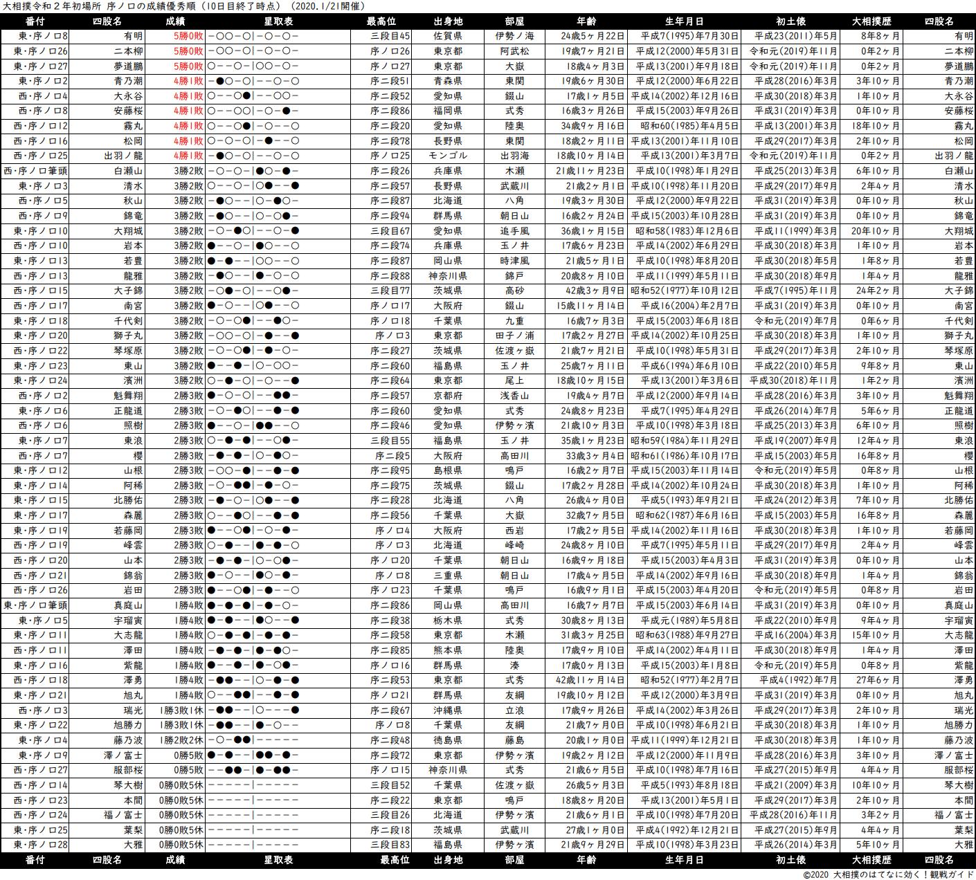 序ノ口成績順一覧表・2020年1月場所10日目