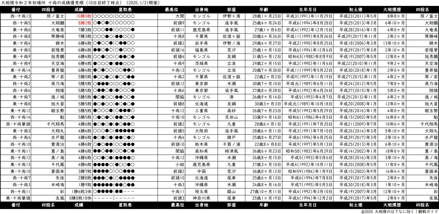 十両成績順一覧表・2020年1月場所10日目