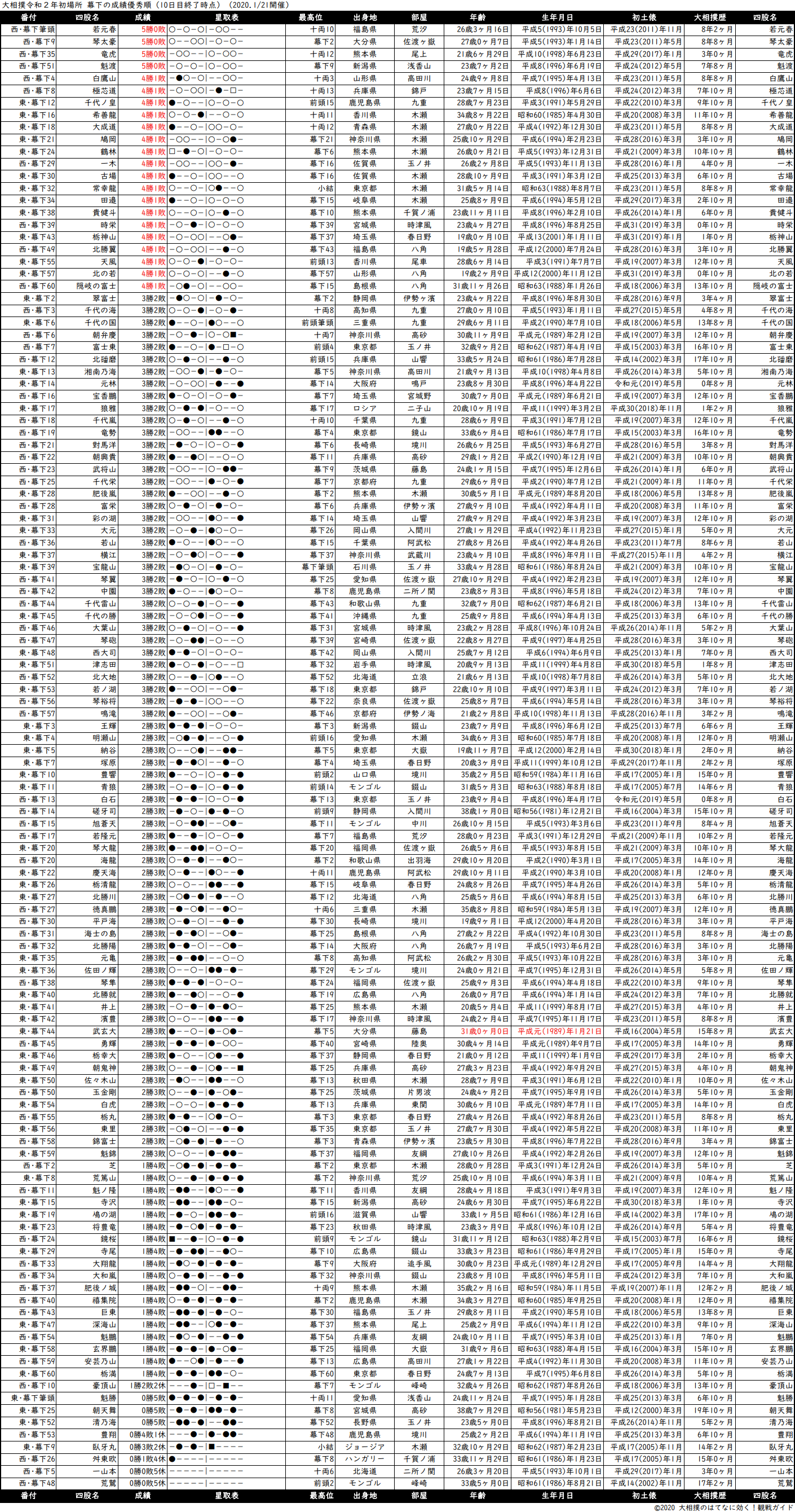 幕下成績順一覧表・2020年1月場所10日目