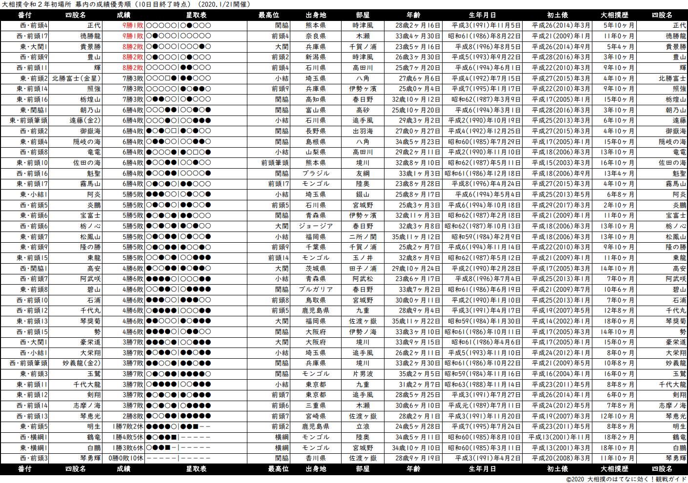 幕内成績順一覧表・2020年1月場所10日目