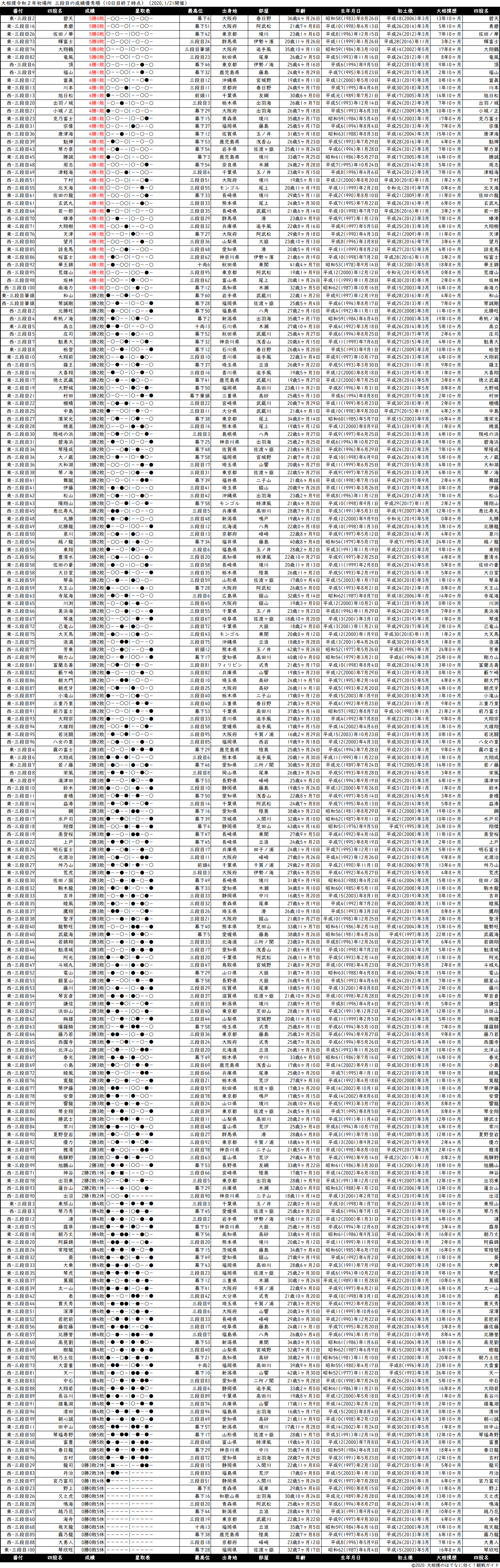三段目成績順一覧表・2020年1月場所10日目