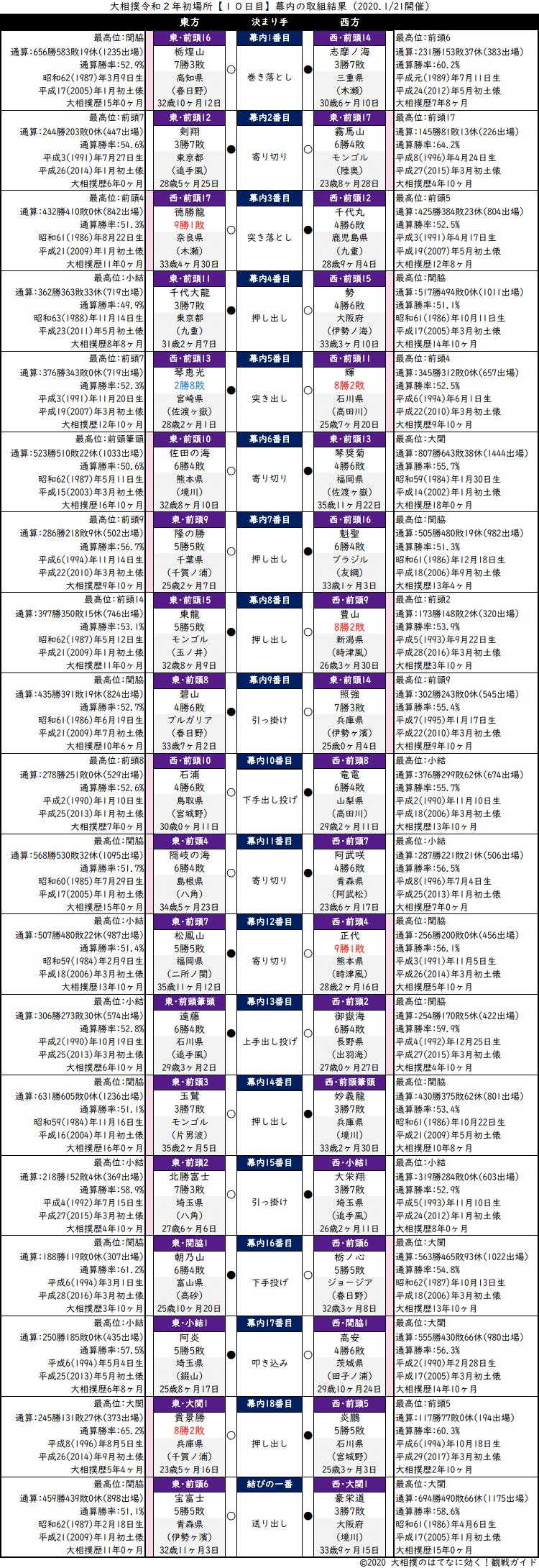 大相撲・2020年1月場所10日目・幕内の取組結果