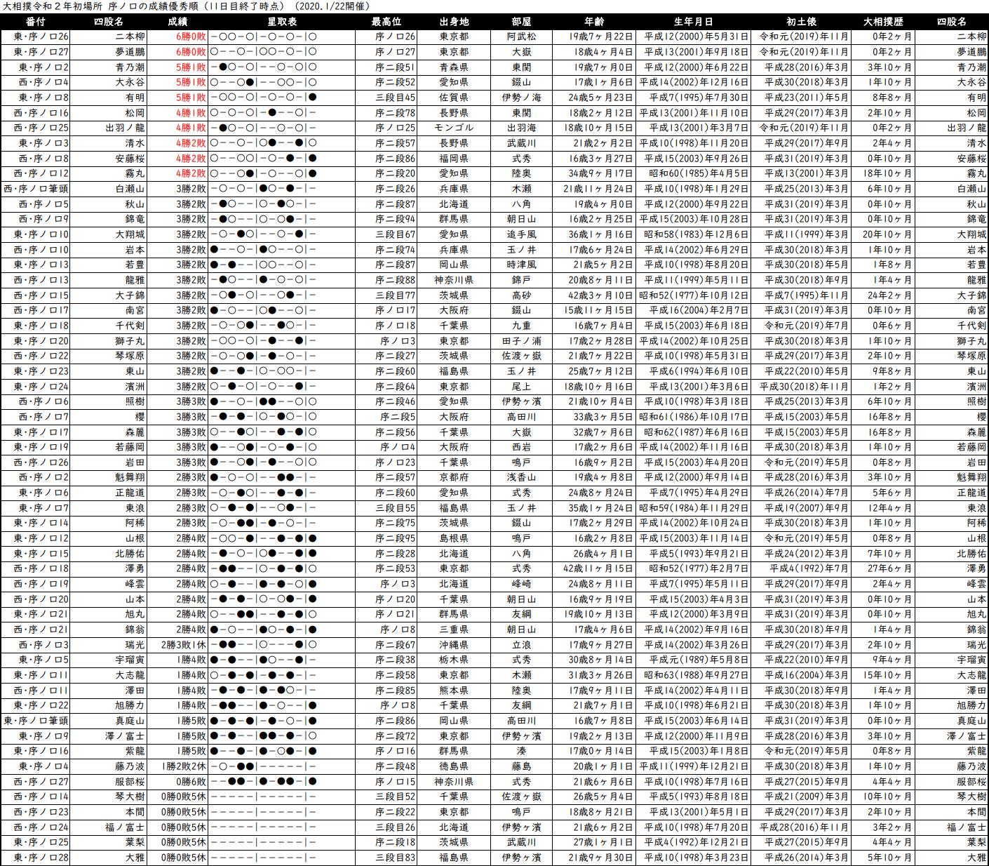 序ノ口成績順一覧表・2020年1月場所11日目