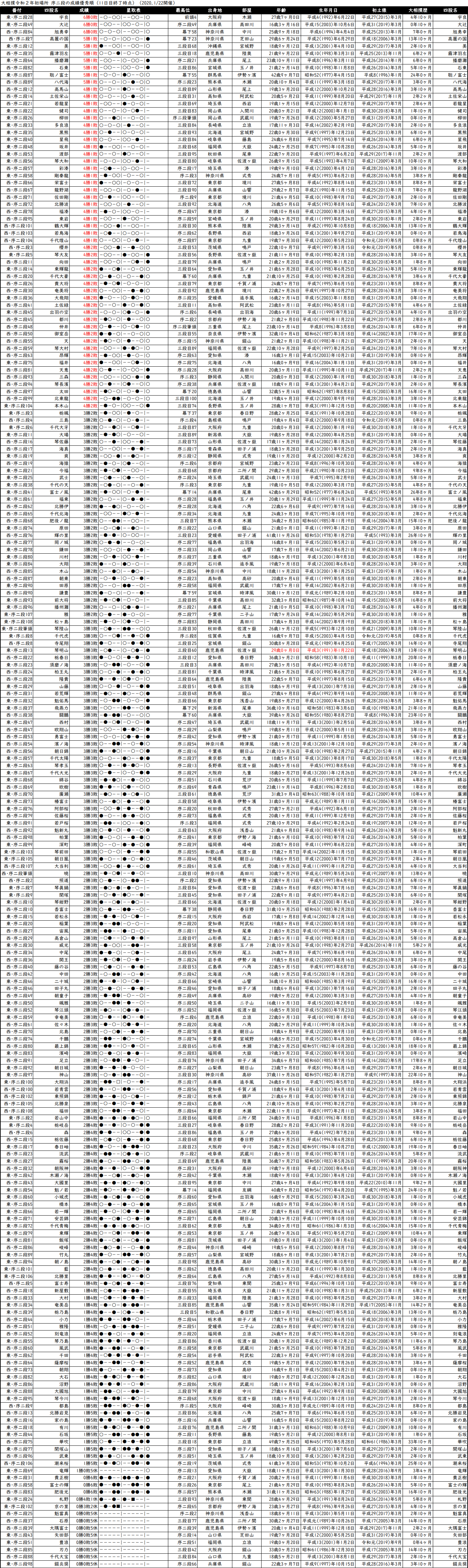 序二段成績順一覧表・2020年1月場所11日目