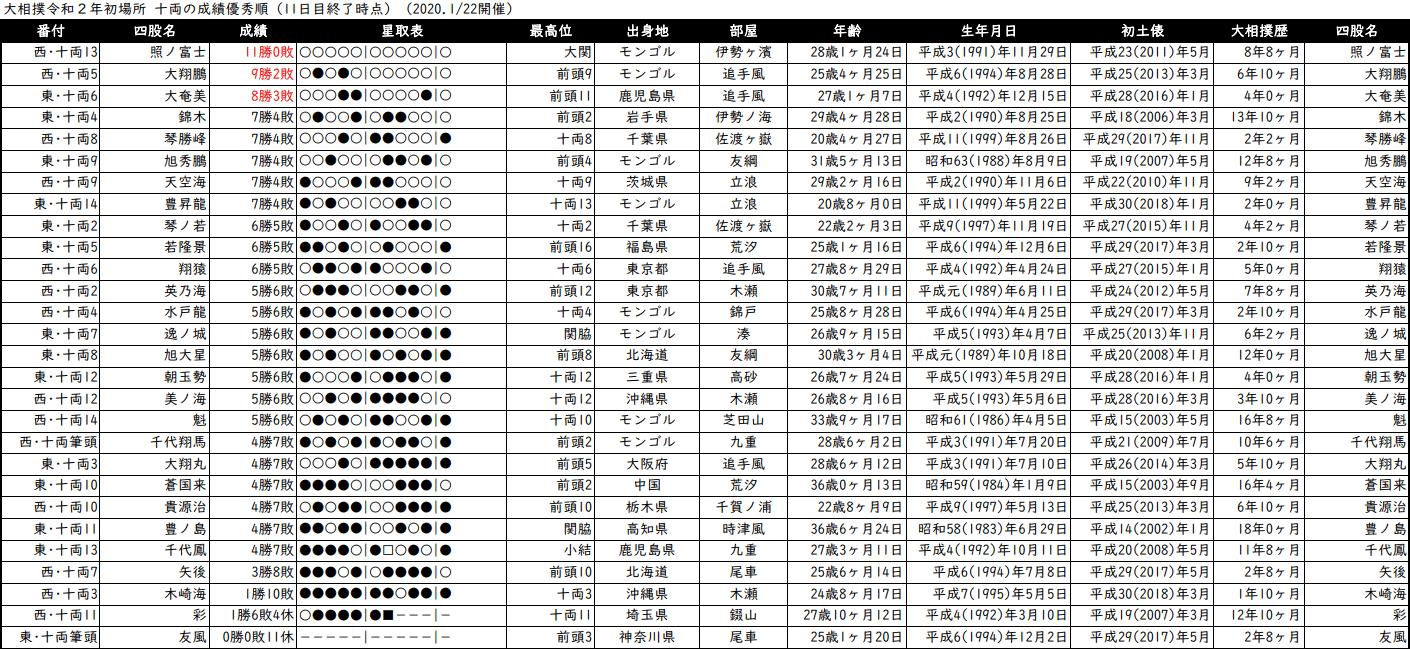 十両成績順一覧表・2020年1月場所11日目
