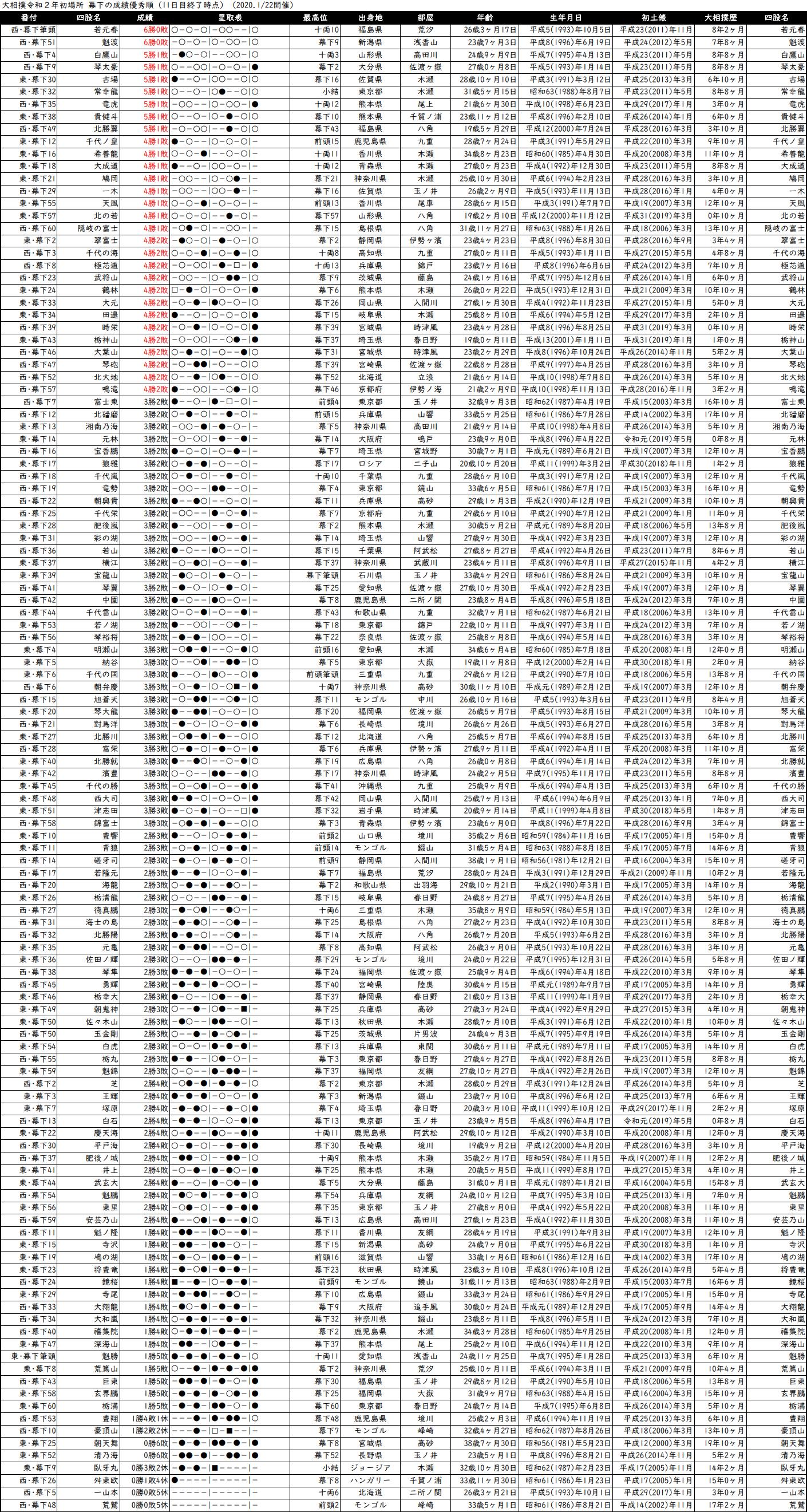 幕下成績順一覧表・2020年1月場所11日目
