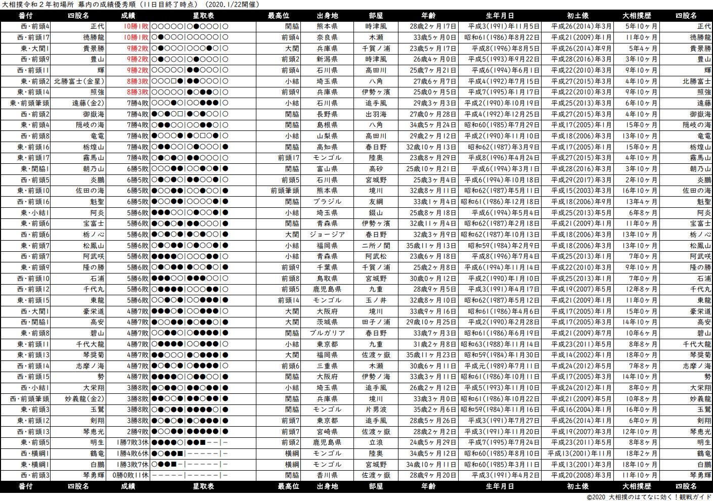 幕内成績順一覧表・2020年1月場所11日目