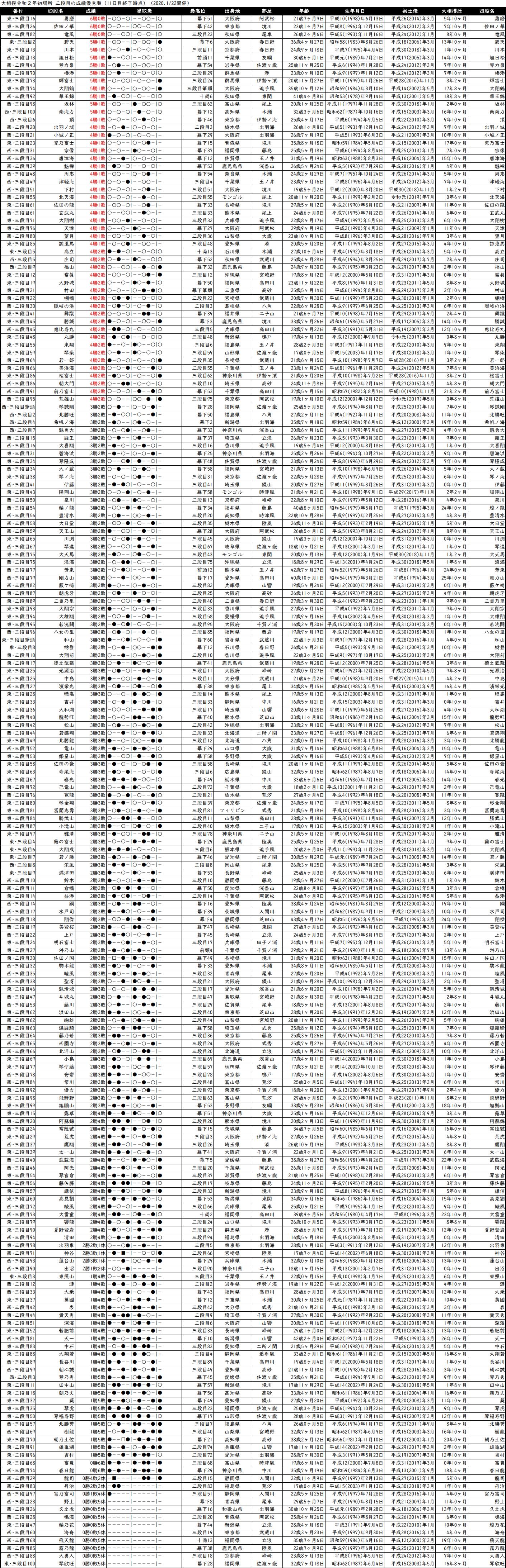 三段目成績順一覧表・2020年1月場所11日目