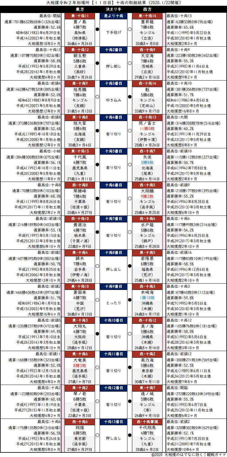 大相撲・2020年1月場所11日目・十両の取組結果