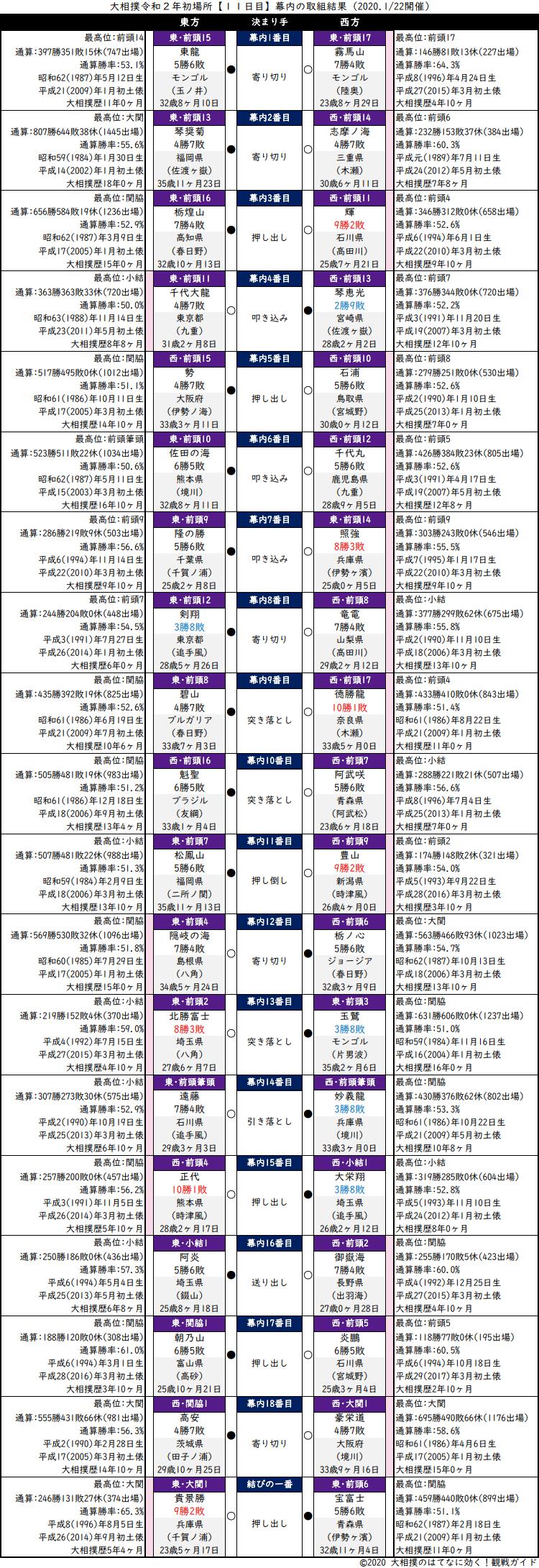 大相撲・2020年1月場所11日目・幕内の取組結果