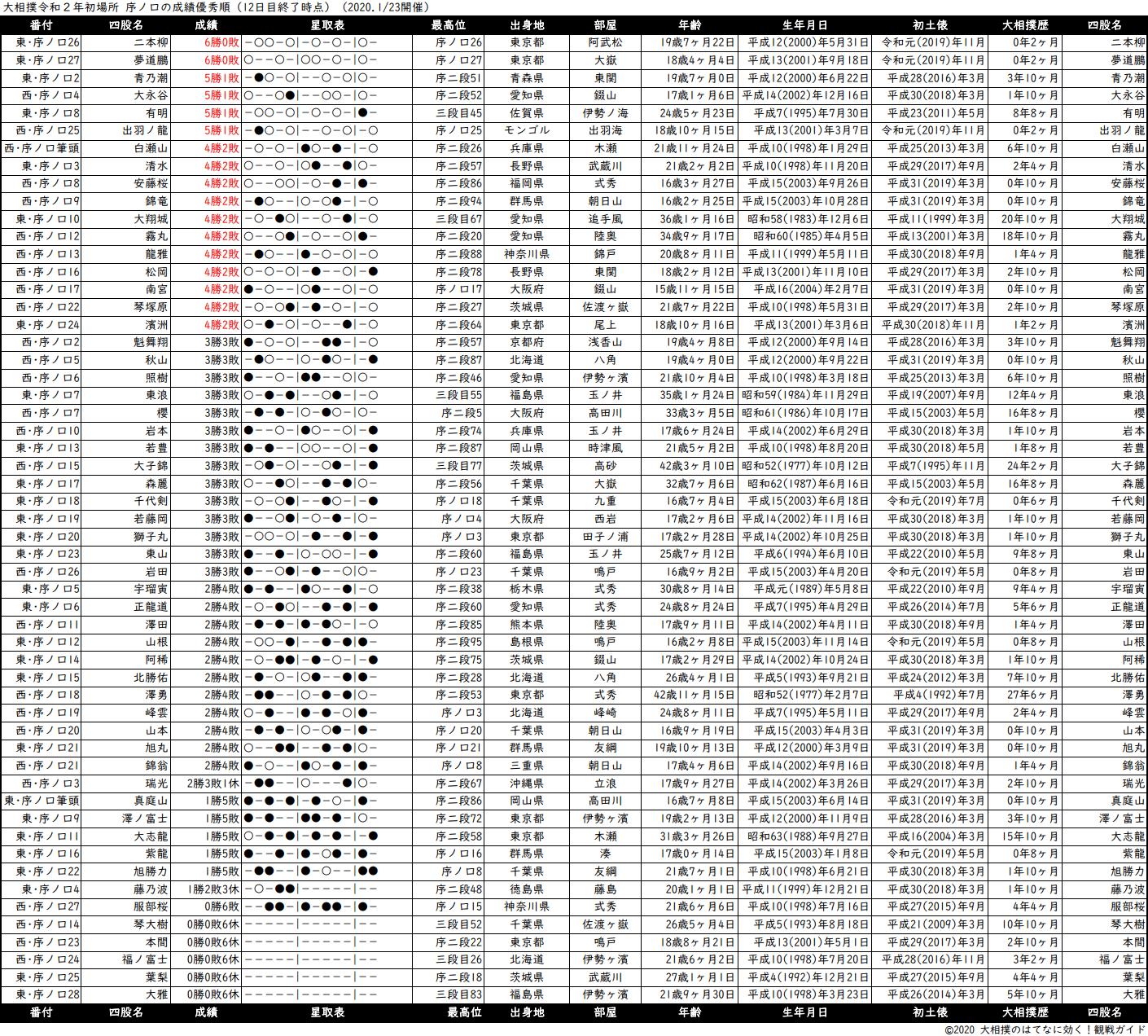 序ノ口成績順一覧表・2020年1月場所12日目
