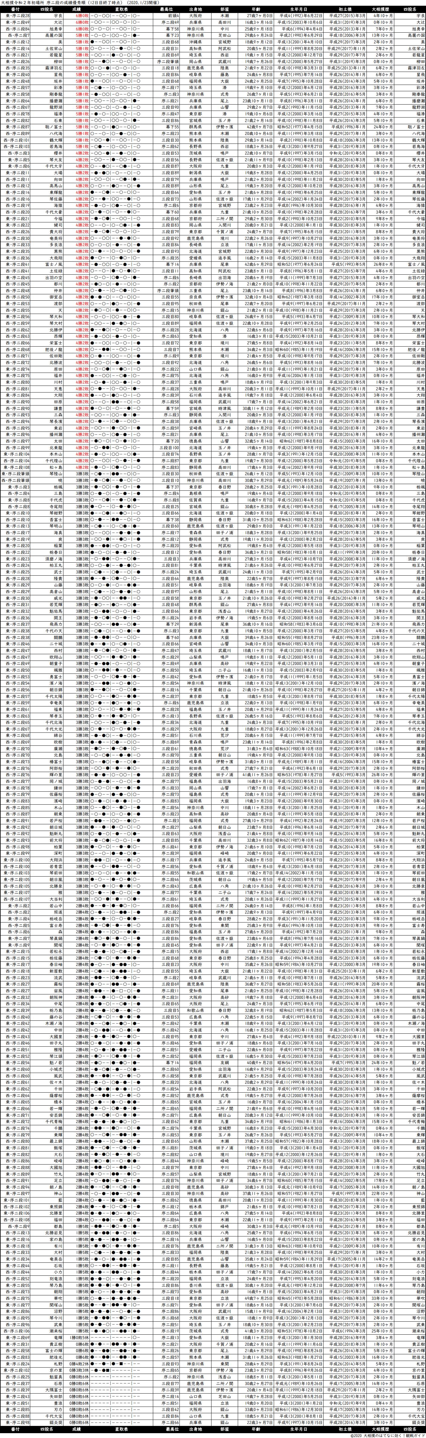 序二段成績順一覧表・2020年1月場所12日目