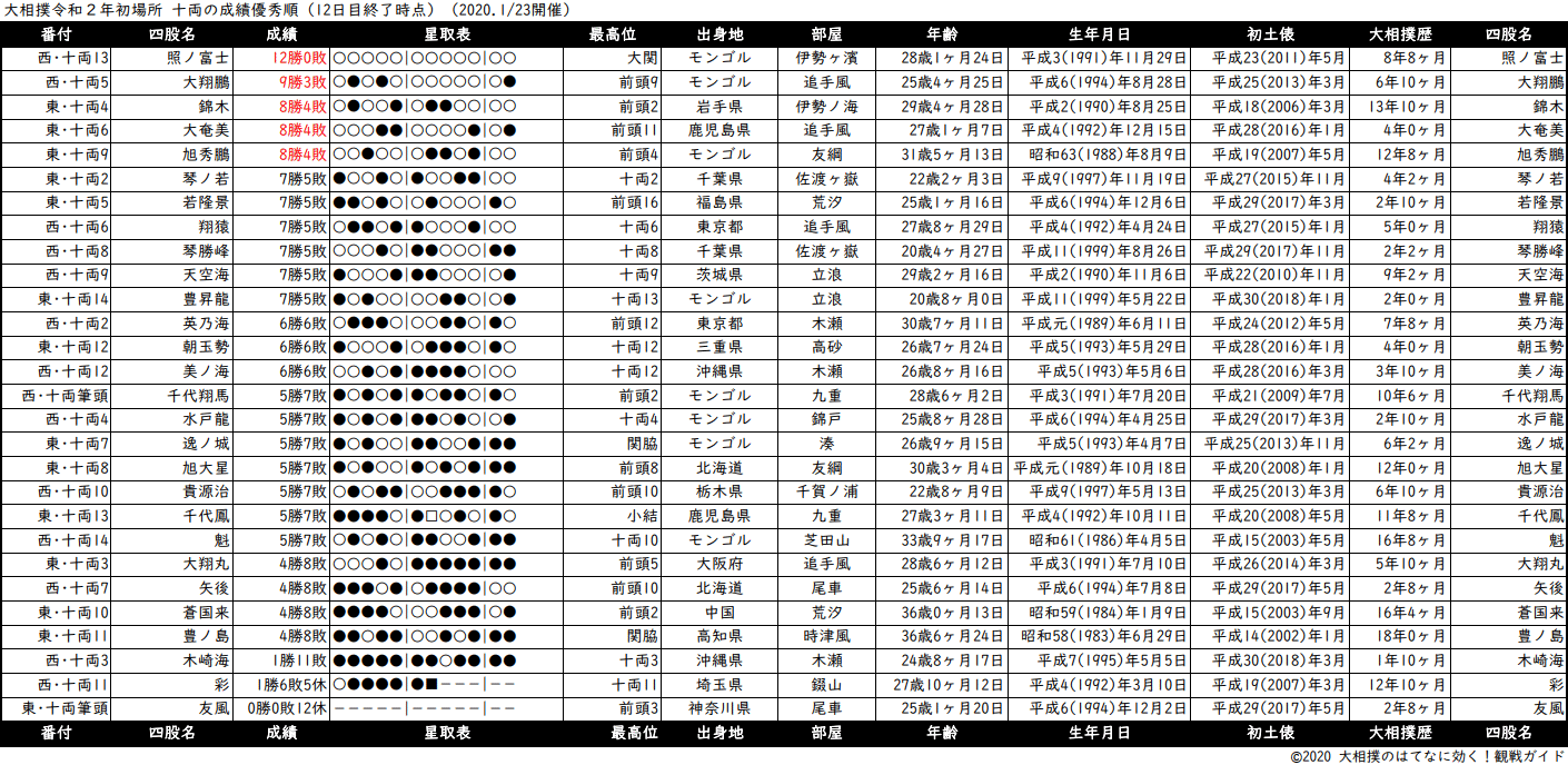 十両成績順一覧表・2020年1月場所12日目