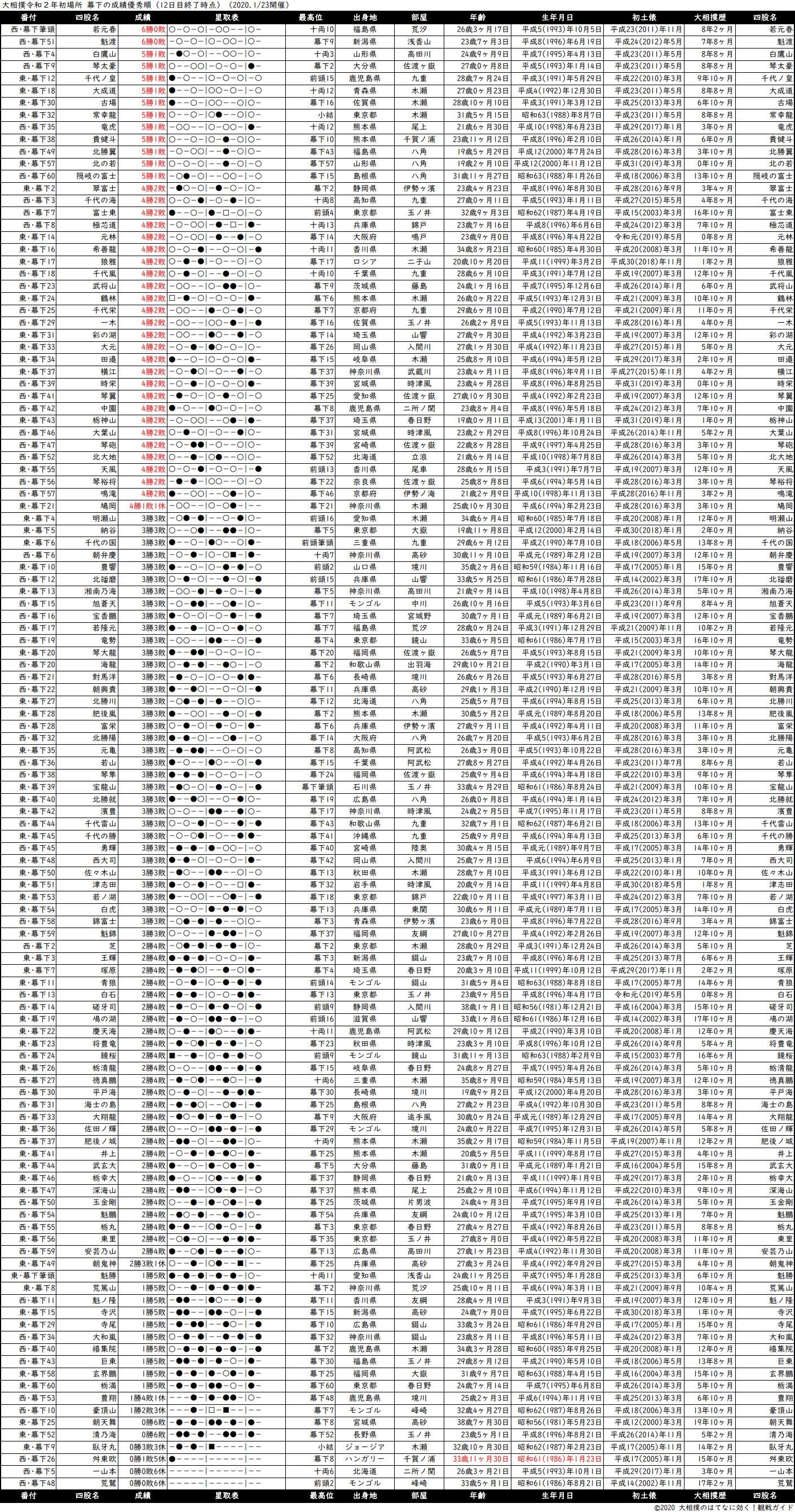 幕下成績順一覧表・2020年1月場所12日目
