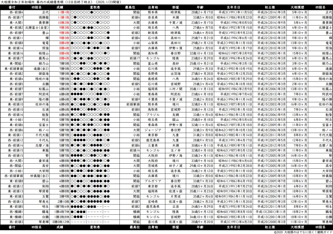 幕内成績順一覧表・2020年1月場所12日目