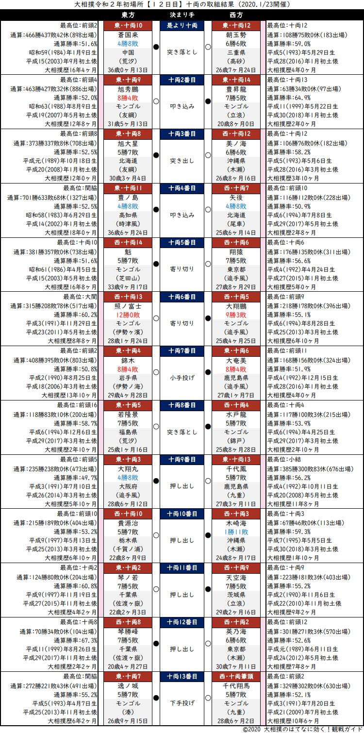 大相撲・2020年1月場所12日目・十両の取組結果