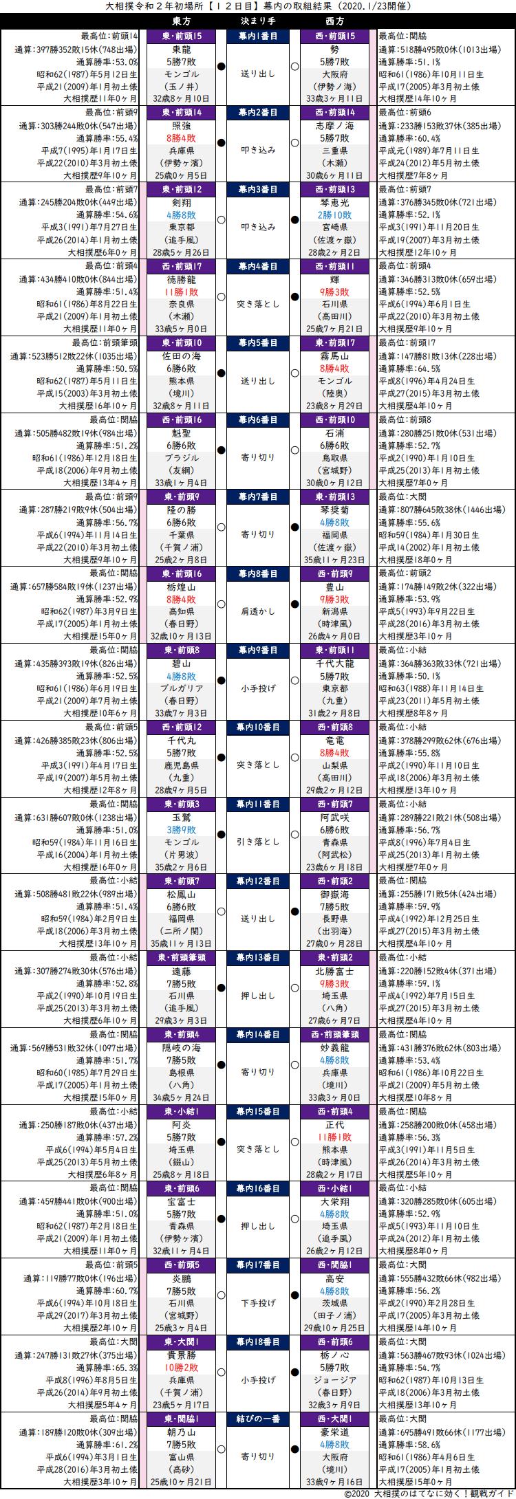 大相撲・2020年1月場所12日目・幕内の取組結果