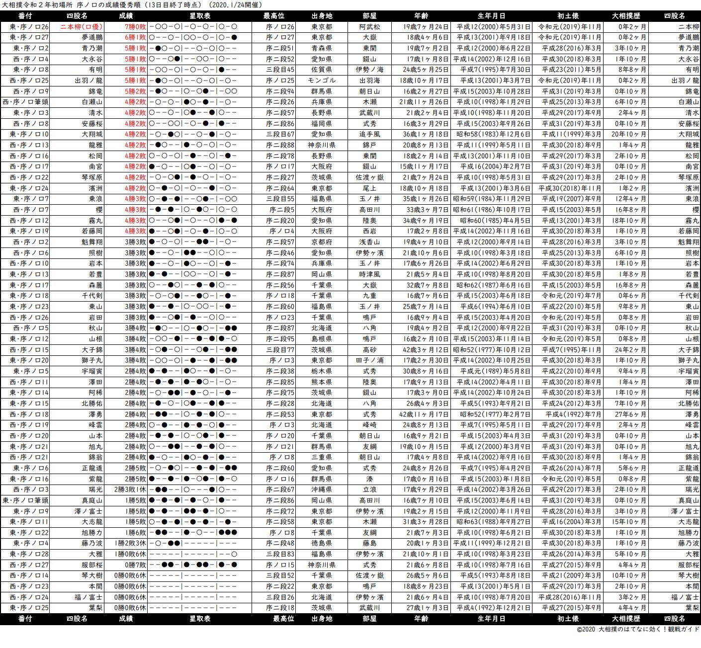 序ノ口成績順一覧表・2020年1月場所13日目