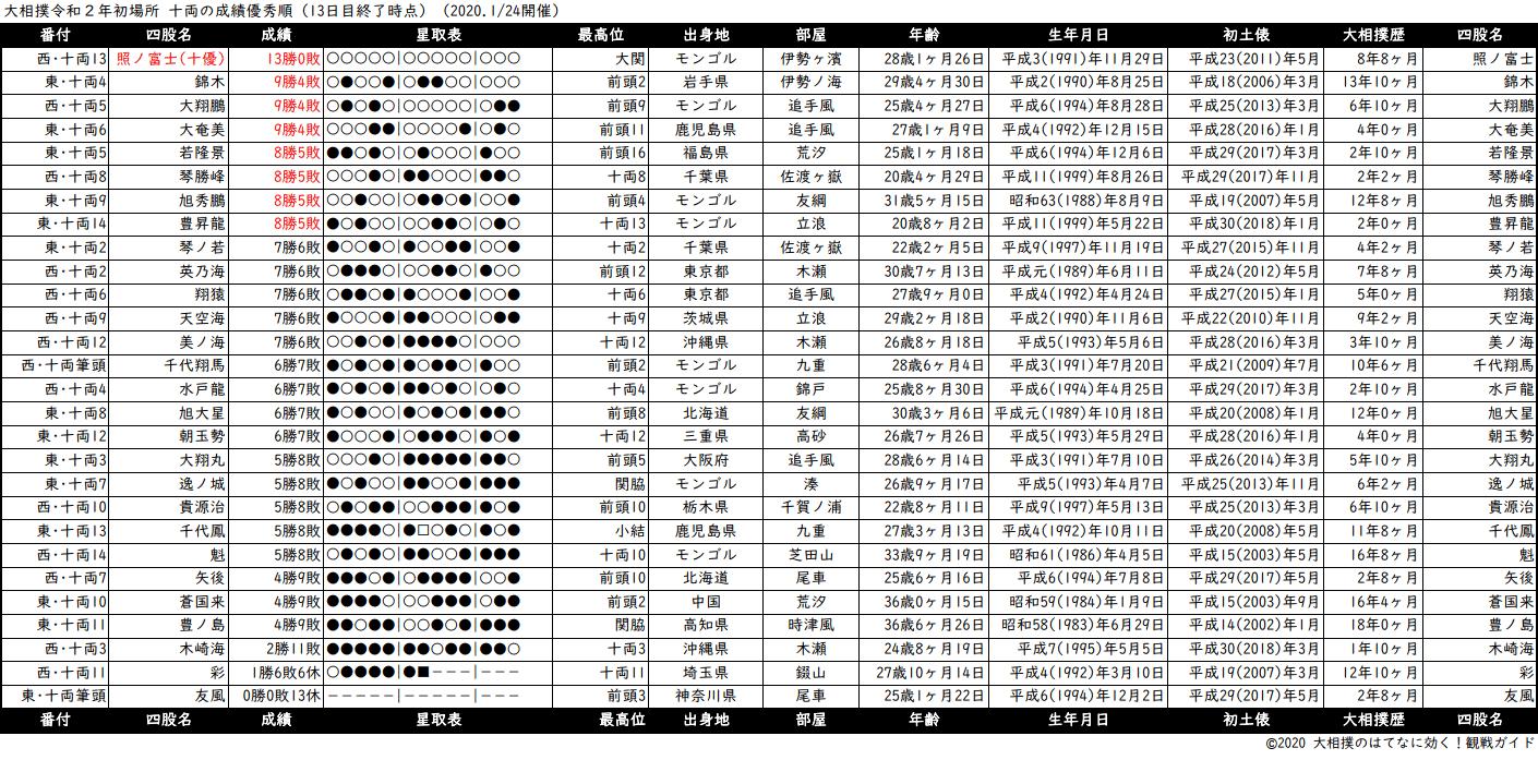 十両成績順一覧表・2020年1月場所13日目