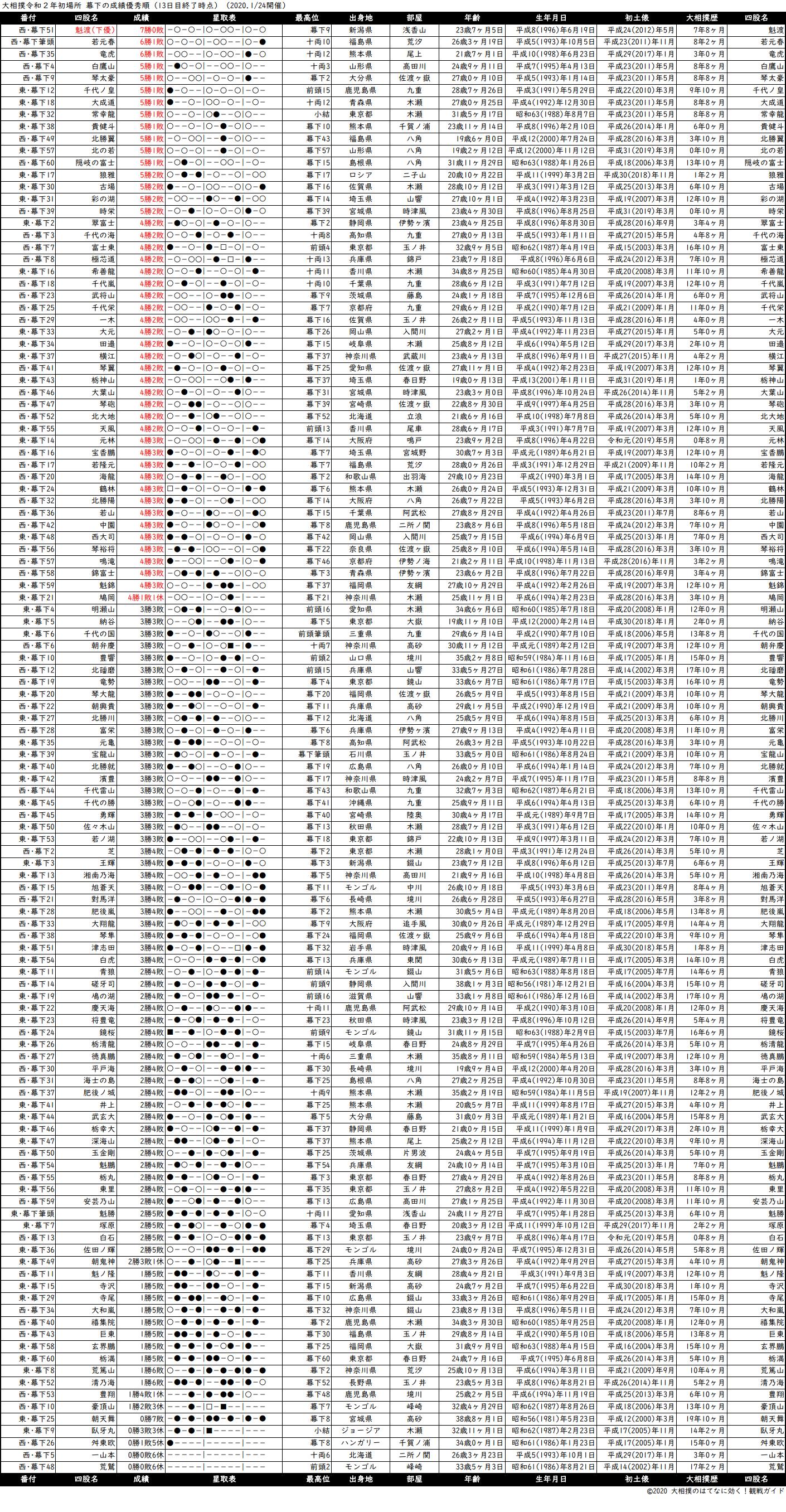 幕下成績順一覧表・2020年1月場所13日目