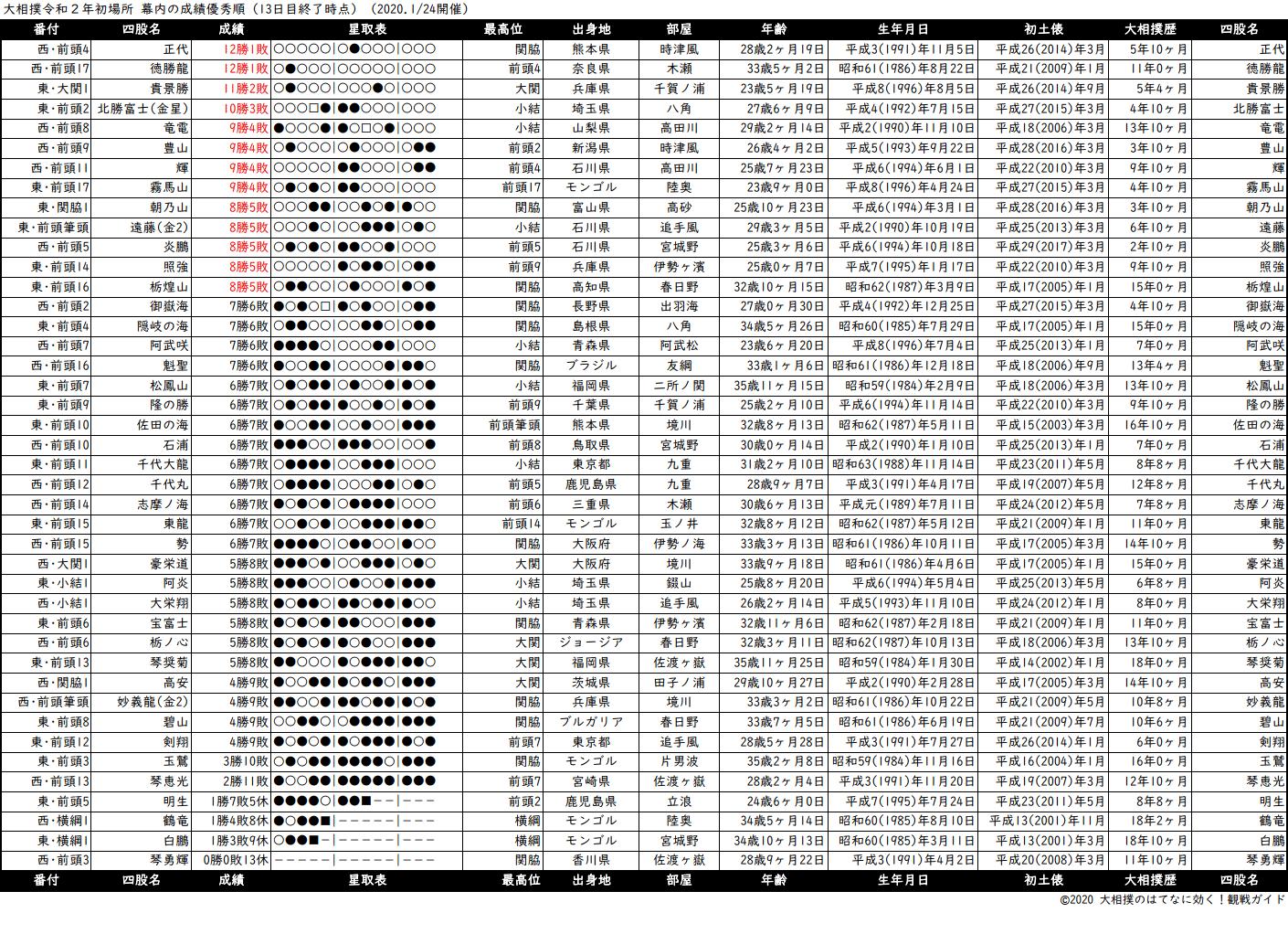 幕内成績順一覧表・2020年1月場所13日目