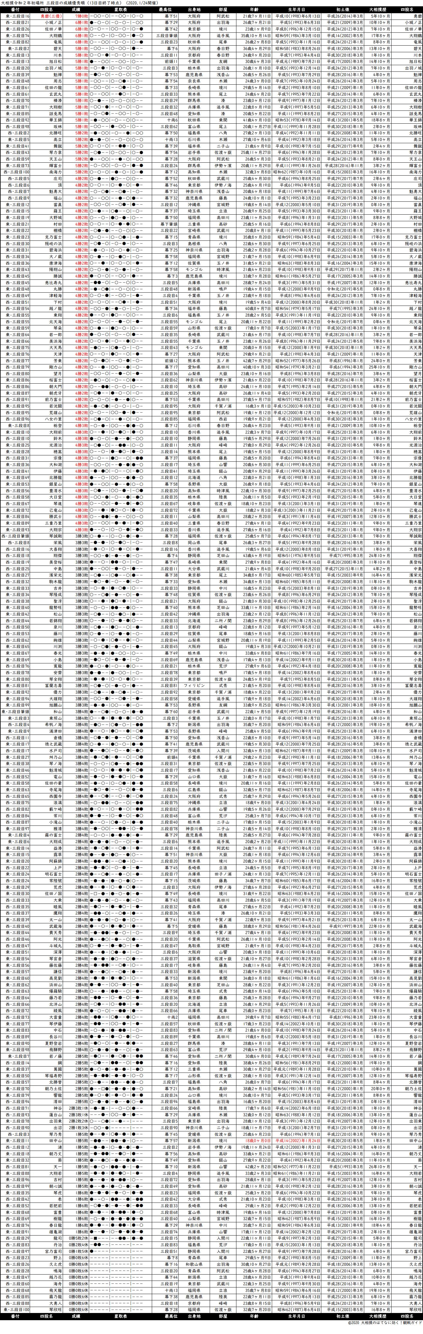 三段目成績順一覧表・2020年1月場所13日目