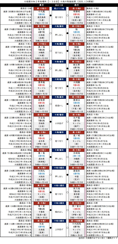 大相撲・2020年1月場所13日目・十両の取組結果