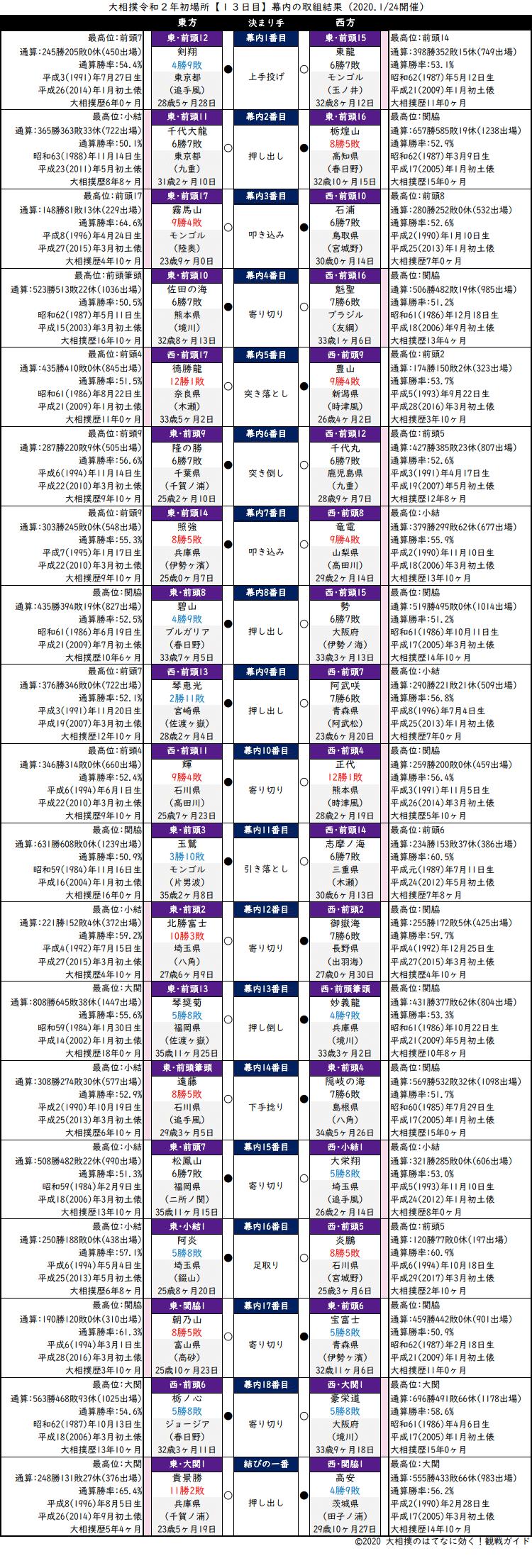 大相撲・2020年1月場所13日目・幕内の取組結果