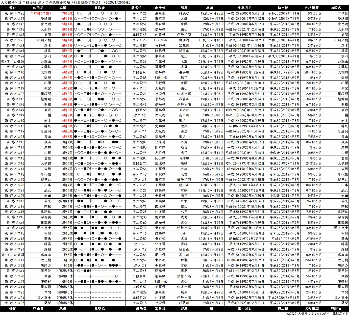 序ノ口成績順一覧表・2020年1月場所14日目