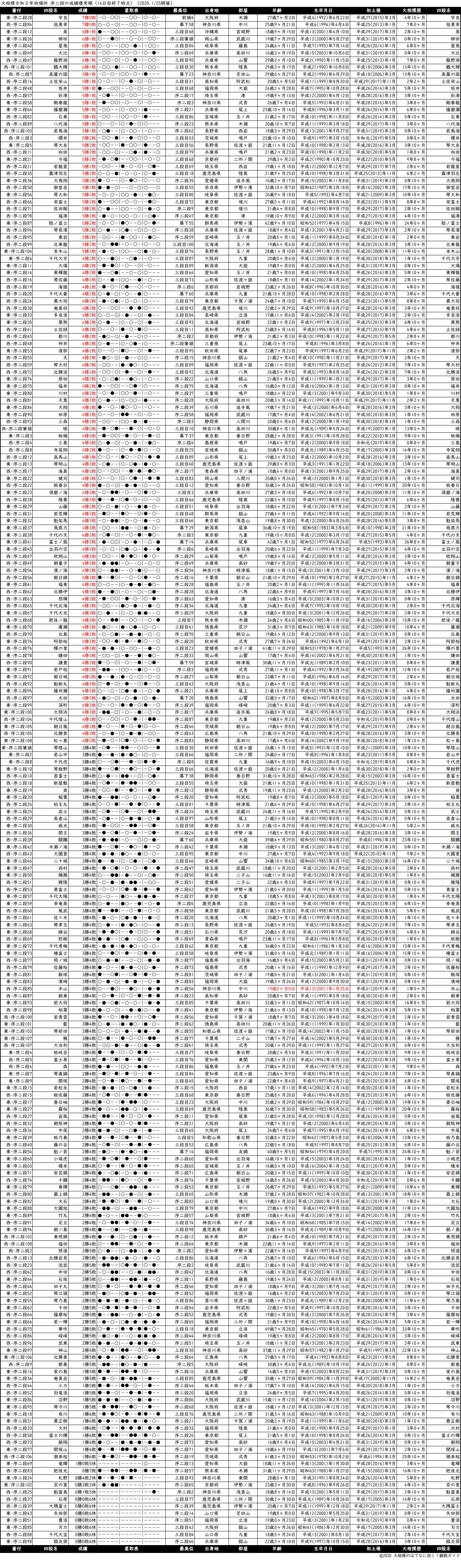 序二段成績順一覧表・2020年1月場所14日目