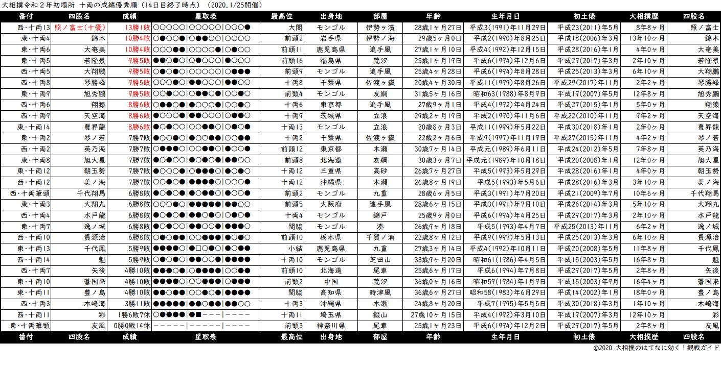 十両成績順一覧表・2020年1月場所14日目