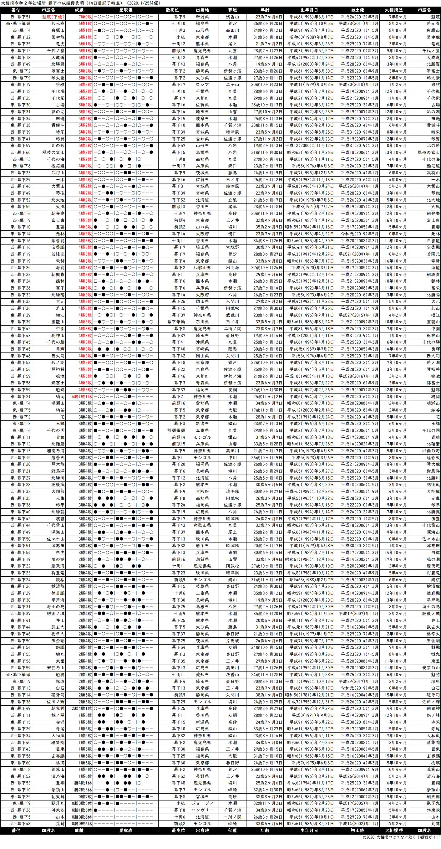 幕下成績順一覧表・2020年1月場所14日目