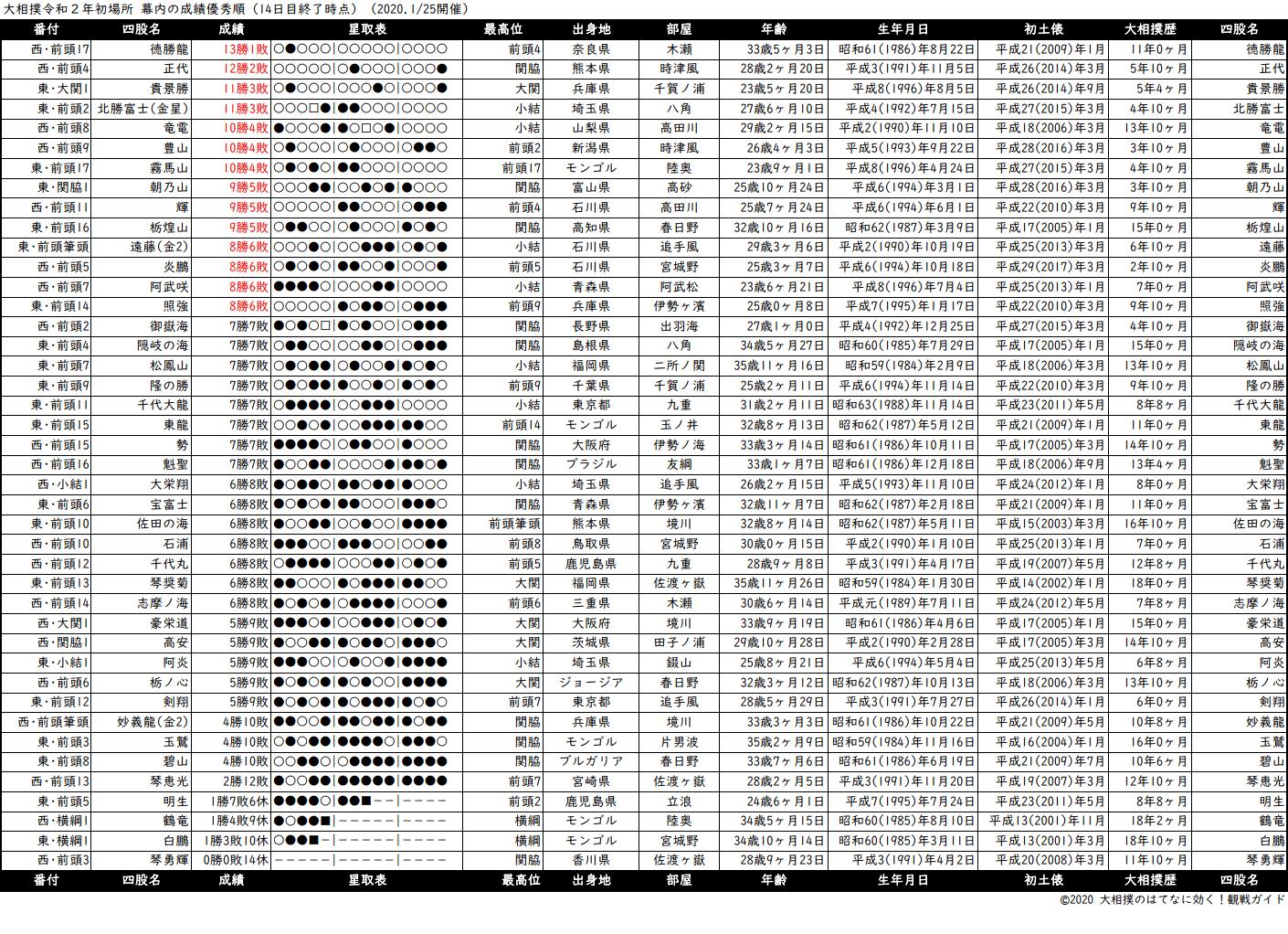 幕内成績順一覧表・2020年1月場所14日目