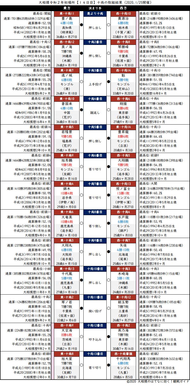大相撲・2020年1月場所14日目・十両の取組結果