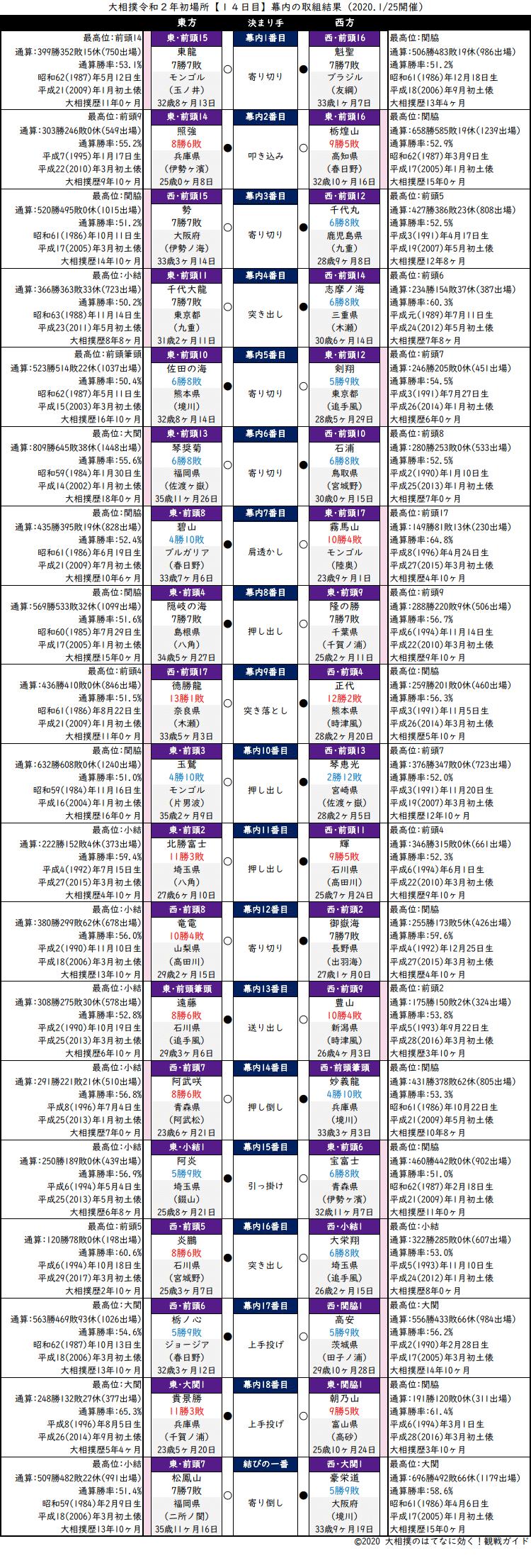大相撲・2020年1月場所14日目・幕内の取組結果