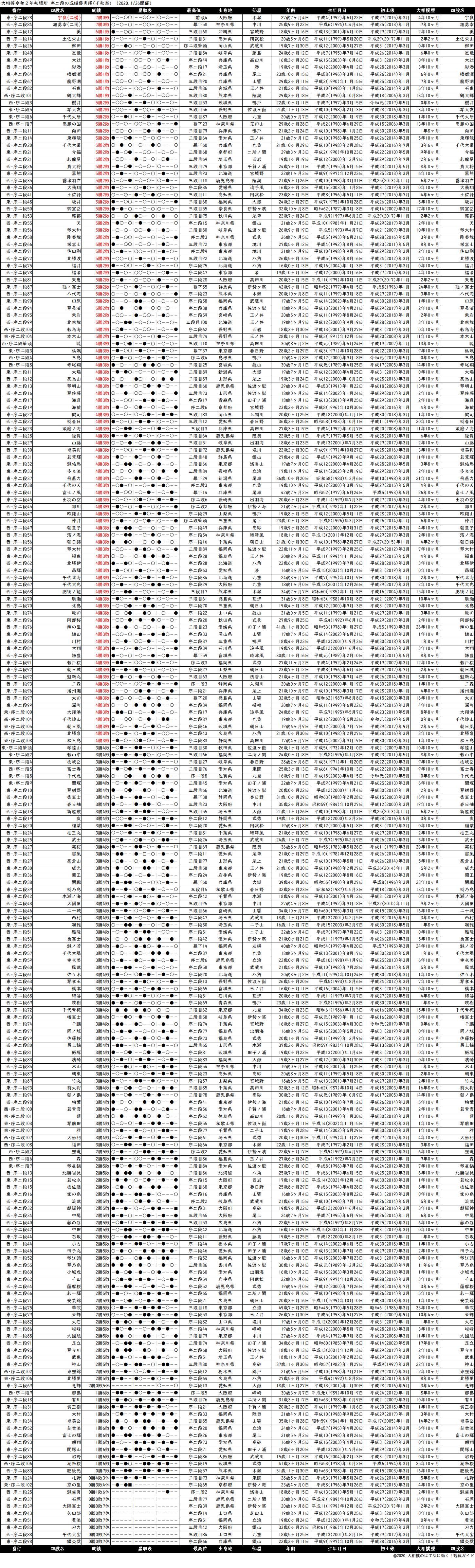 序二段成績順一覧表・2020年1月場所千秋楽