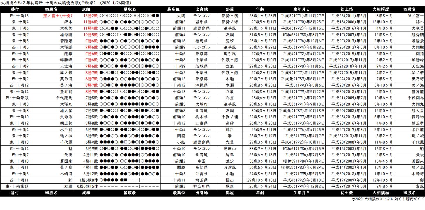 十両成績順一覧表・2020年1月場所千秋楽