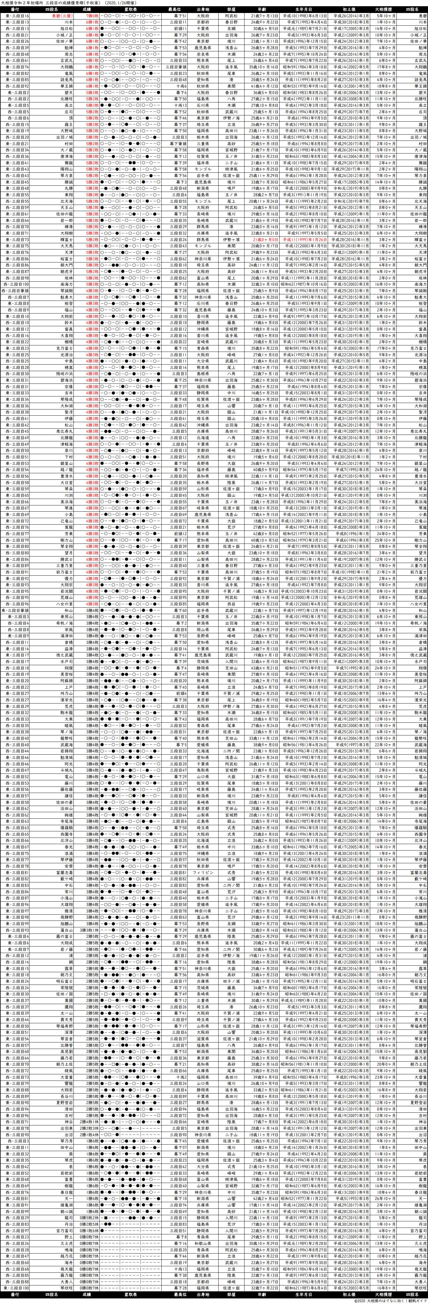 三段目成績順一覧表・2020年1月場所千秋楽