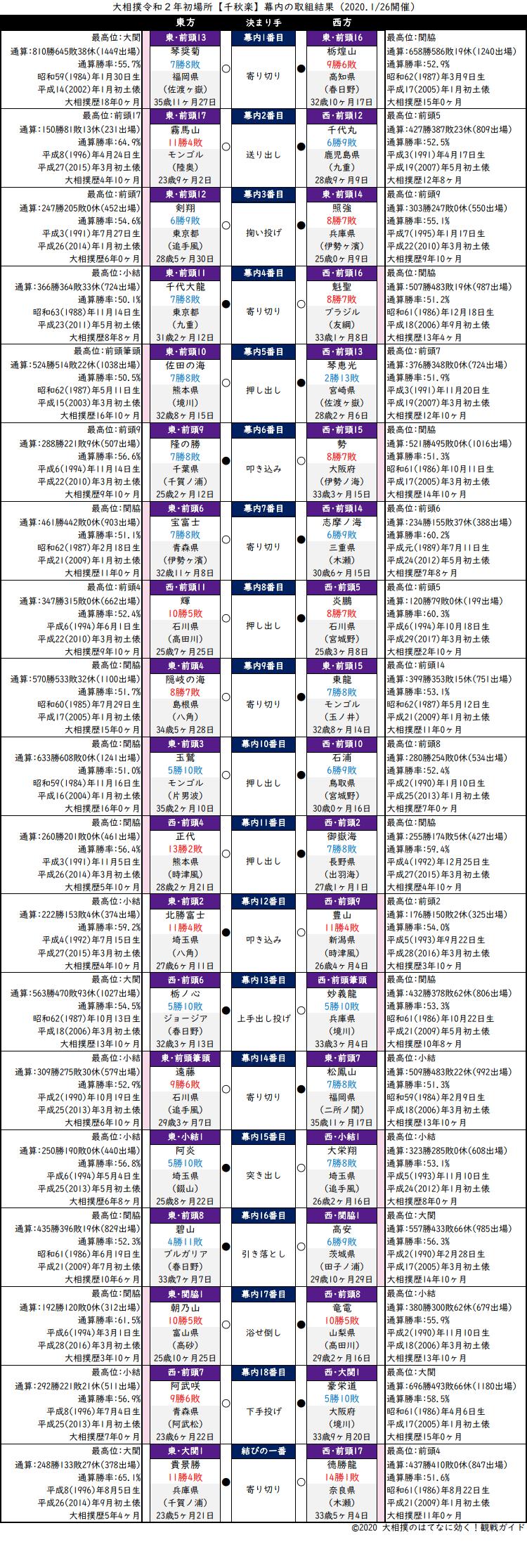 大相撲・2020年1月場所千秋楽・幕内の取組結果