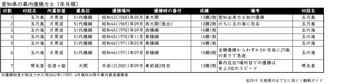 愛知県出身力士の年月順優勝リスト