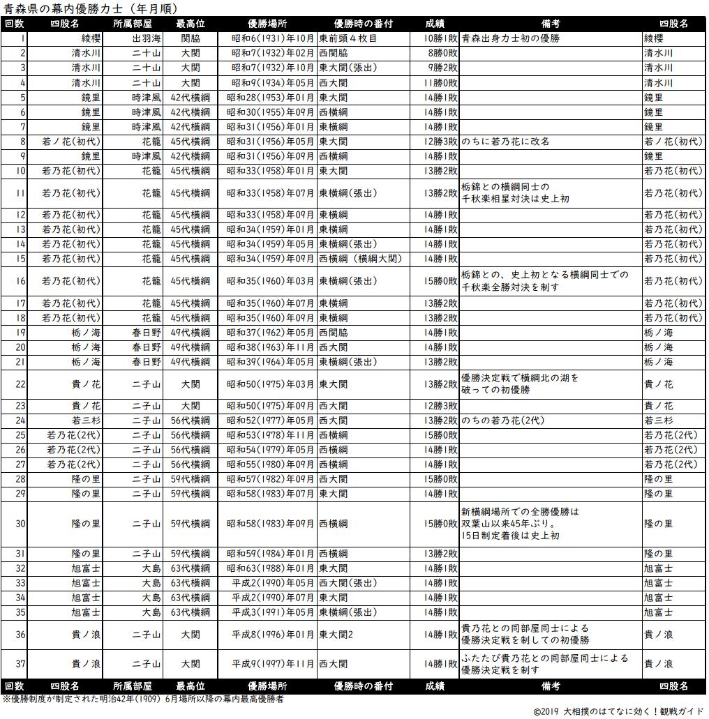 青森県出身力士の年月順優勝リスト