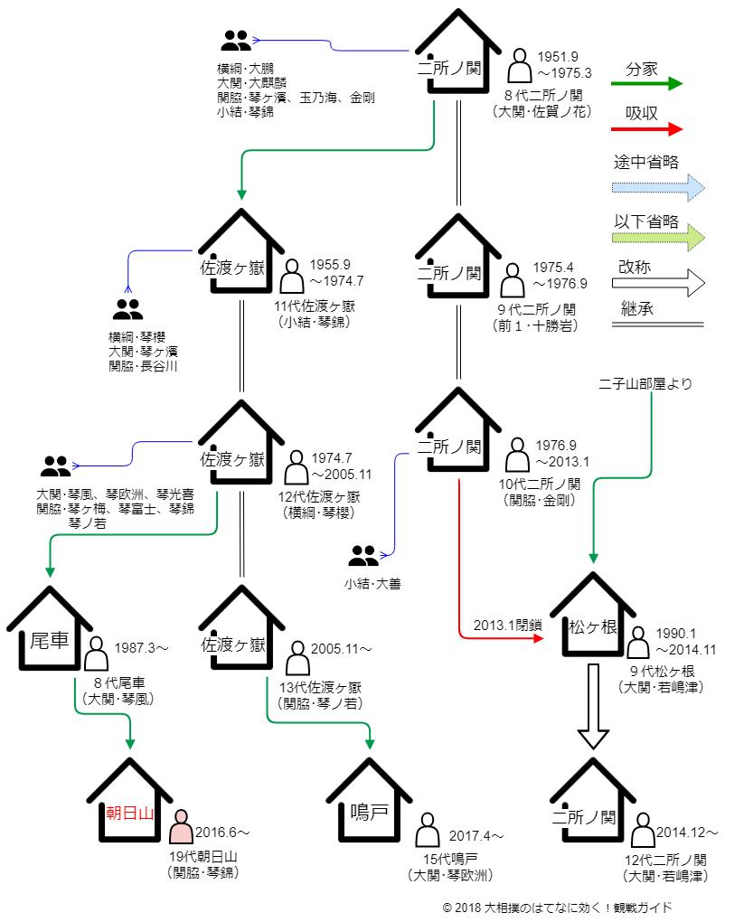 朝日山部屋・相関図